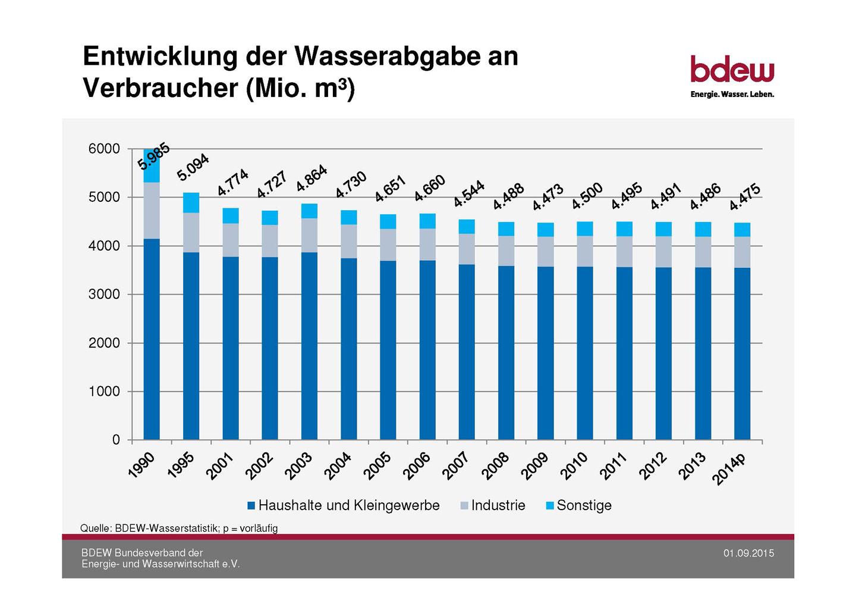 Entwicklung des pro Kopf Wasserverbrauchs von 1990 bis 2014 der FWO